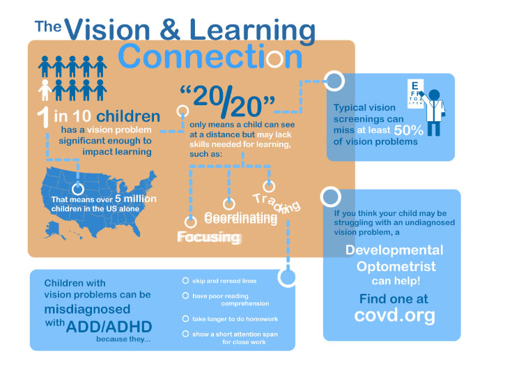 The COVID Vision and Learning Connection